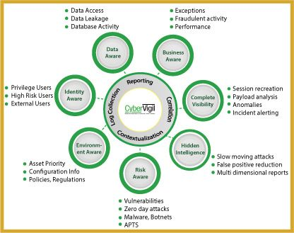 Cybervigil Complete Cyber Security Framework Extended Soc In A Box Cybersecurity Security Solutions Cyber Security Cyber