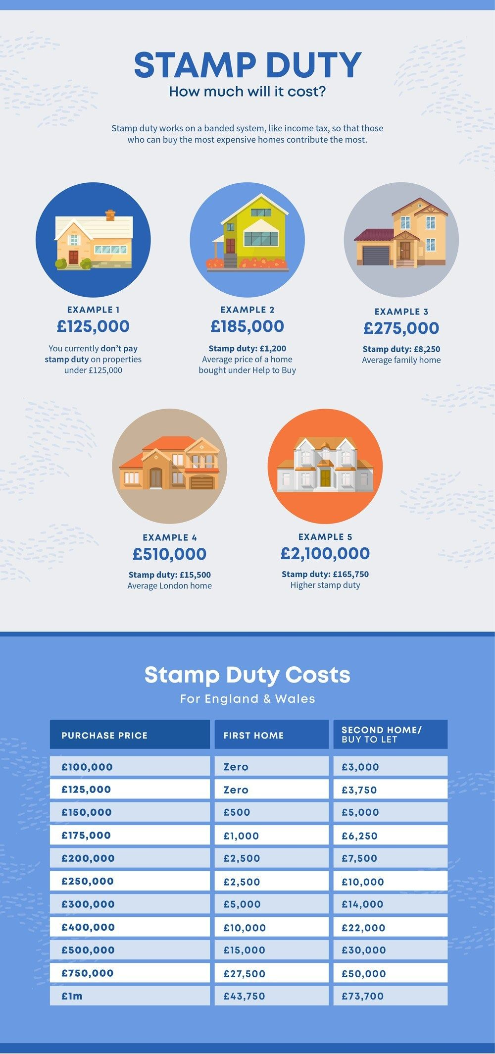 How Much Does it Cost to Move House in the UK in 2019 ...