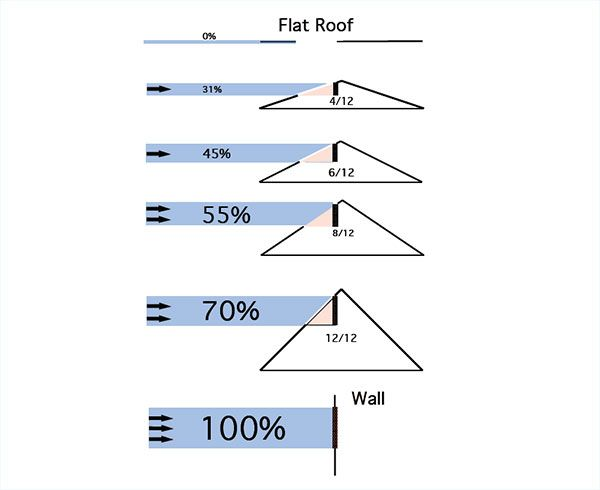 Roof pitch wind google search roof pinterest roof for What is a 4 12 roof pitch
