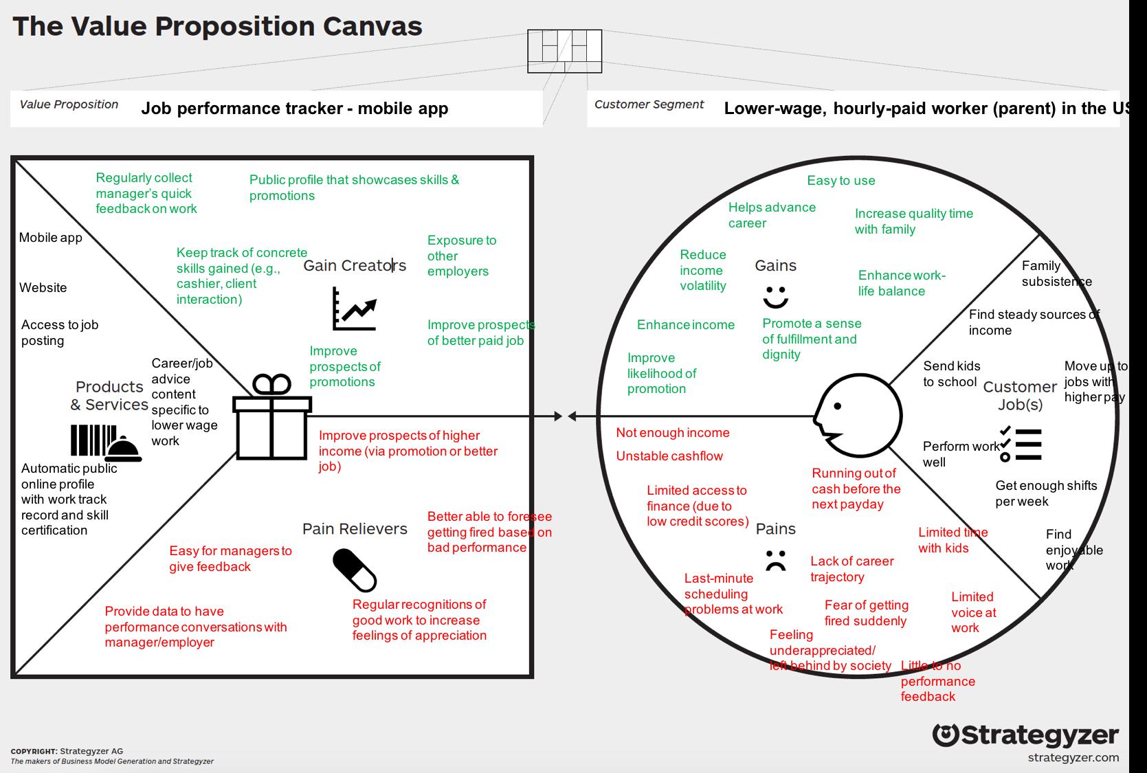 Value Proposition Canvas Value Proposition Canvas Value Proposition Business Model Canvas Examples