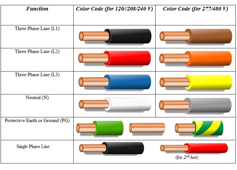 house wiring uk colours  zen diagram, house wiring