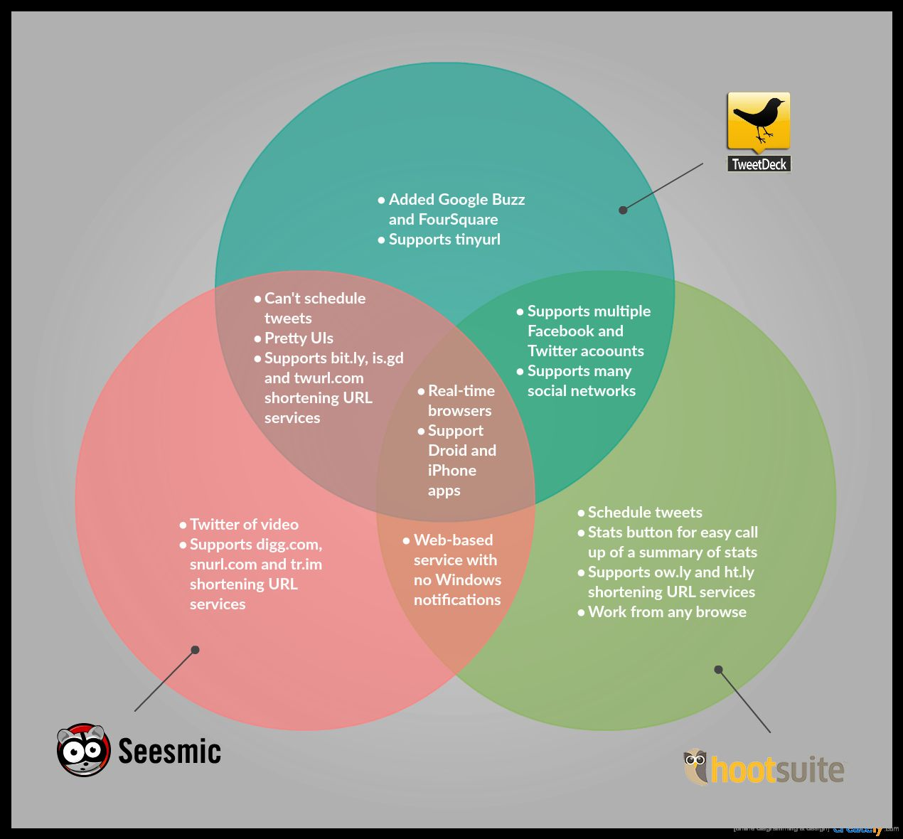Venn Diagram Template Doc Elegant Venn Diagram Templates