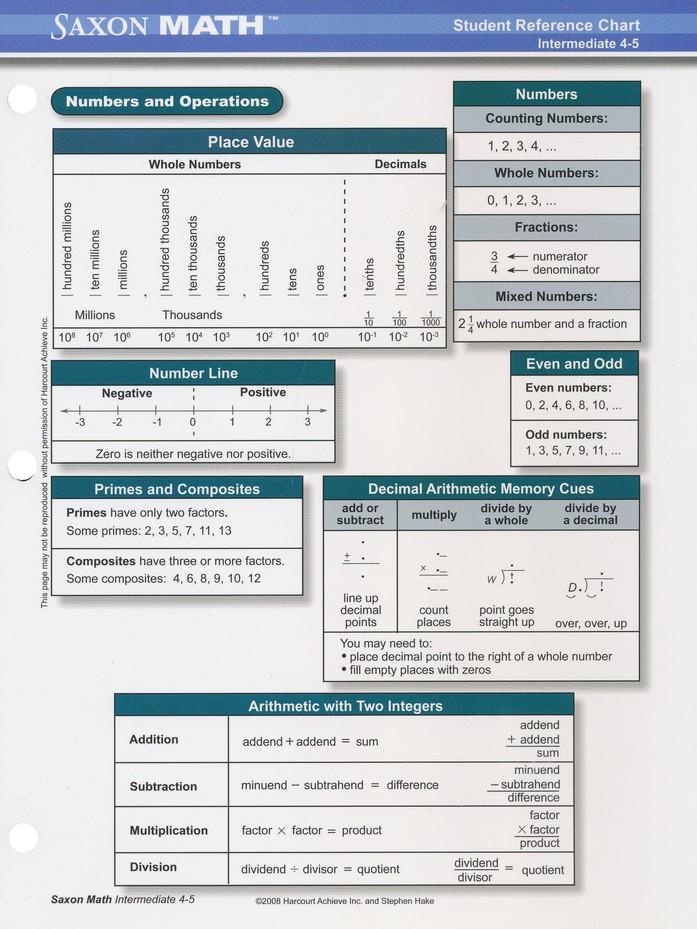 Saxon Math Intermediate 4 Student Reference Chart 9781600325618 Christianbook Com Saxon Math Math Reference Chart