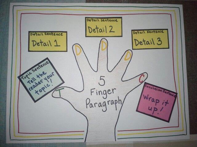 Image result for five finger paragraph