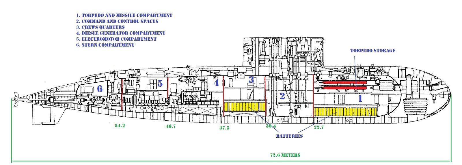 image result for kilo class submarine plans [ 1600 x 573 Pixel ]