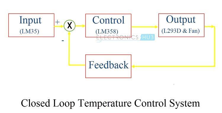 Temperature Controlled System Control System Temperature