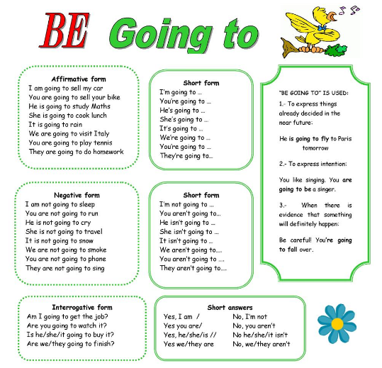 Be Going to | English2 | Pinterest
