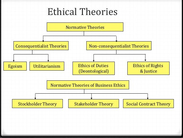 Pin By Zee Pol On Philosophy Social Contract Theory Social Contract Business Ethics