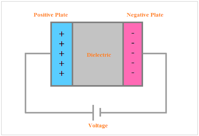 Difference Between Capacitor And Condenser Capacitor Condensation Easy Spells