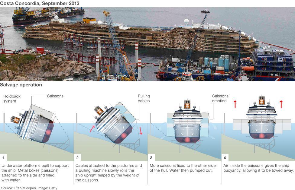 Salvaging the Costa Concordia | Costa Concordia | Titanic