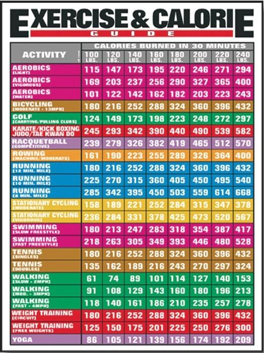 exercise calories chart: The number of calories you will burn when you do 30 minutes of
