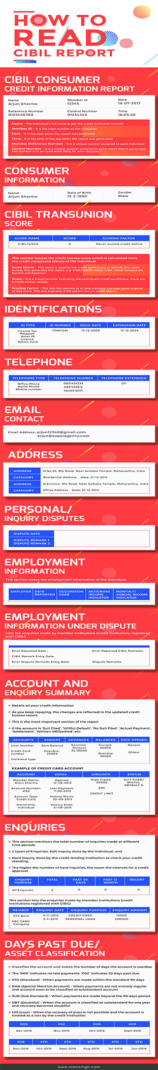 Loan Singhu0027s latest infographic shows a custom template of a - credit report template