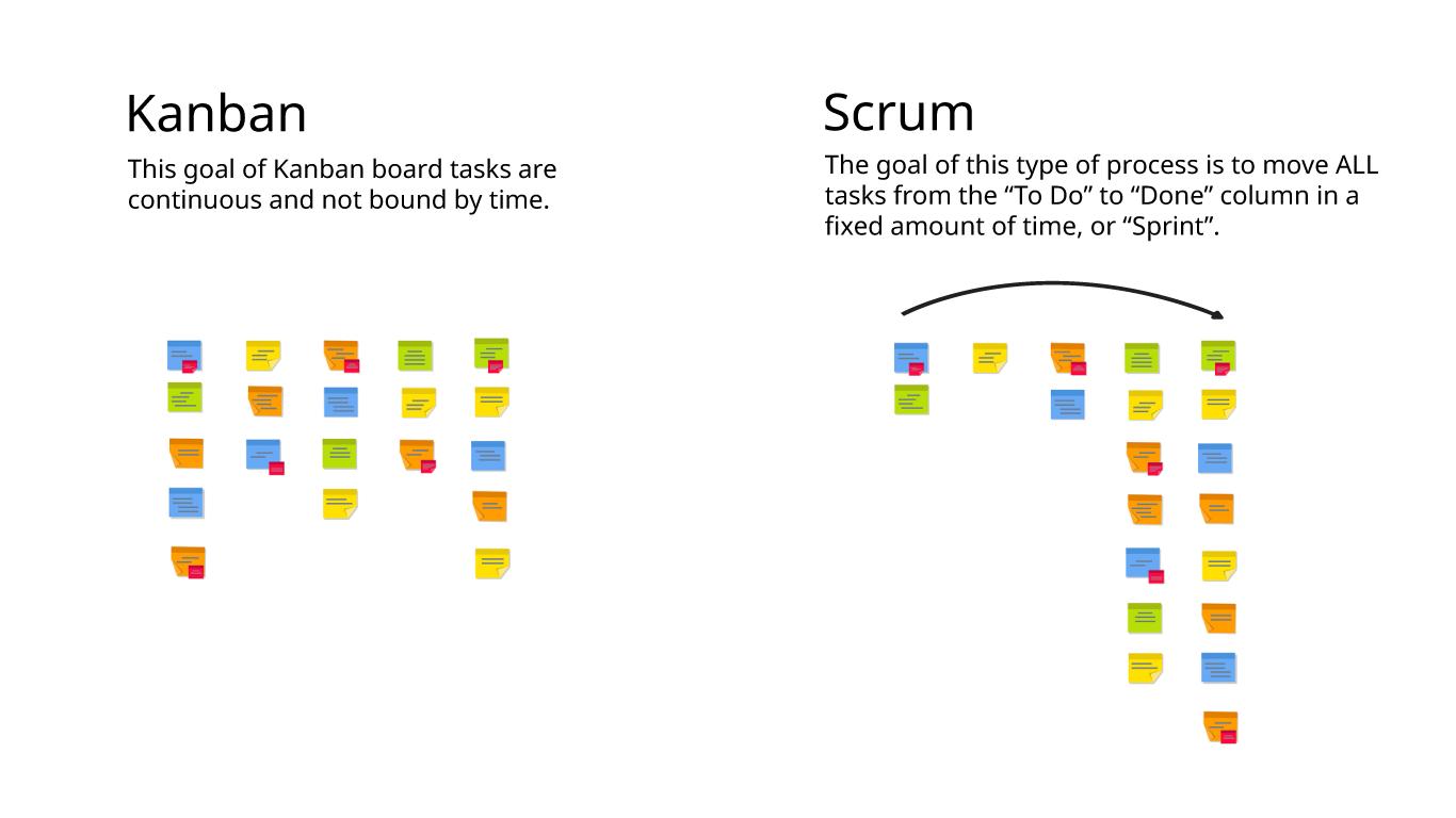 Kanban Vs Scrum Boards In Agile Development Scrum Board Kanban Agile Development