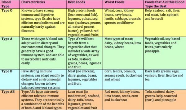 What Tea You Should Be Drinking Based on Your Blood Type