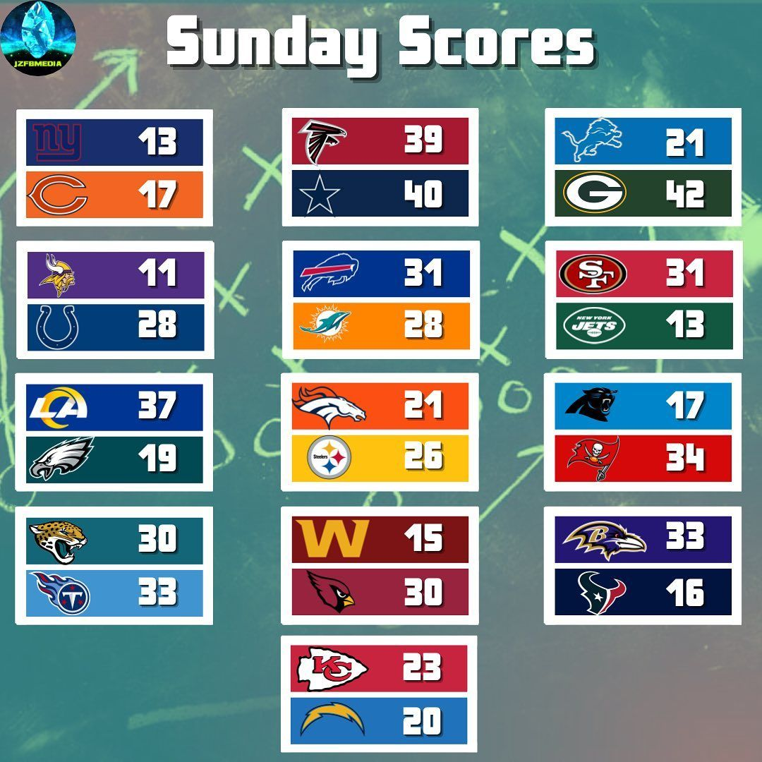 These Are The Final Scores From Sunday S Nfl Action What Was The Biggest Surprise Are The Vikings In Tr In 2020 Nfl News College Football Playoff Ncaa Football