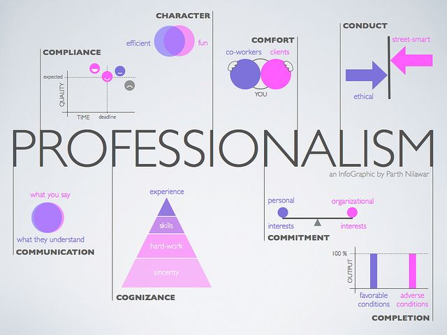 Professionalism Opportunity, Success and Business - professionalism in the workplace
