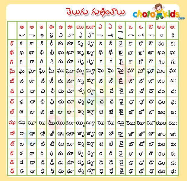telugu guninthalu TELUGU LEARN Pinterest Telugu