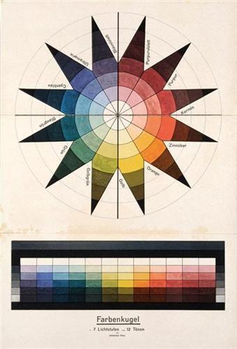 Farbenkugel in 7 Lichtstufen und 12 Tönen Johannes Itten