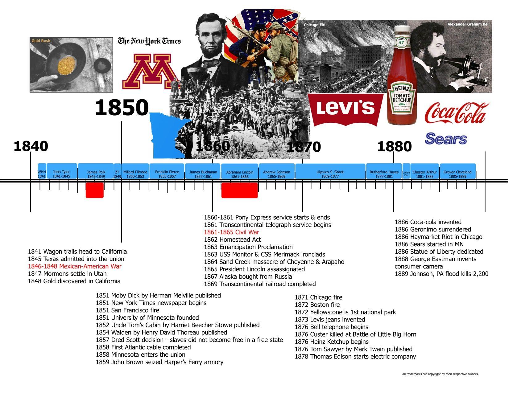 United States History Timeline Printable