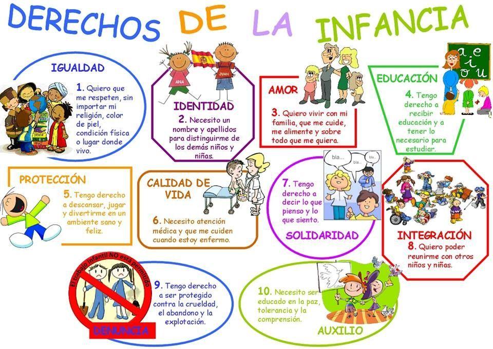 Derechos De La Infancia Deberes De Los Ninos Derechos De Los Ninos Imagenes De Los Derechos
