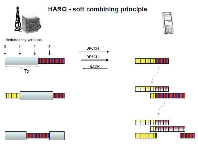 Harq Soft Combining Principle Lte New Technology Principles