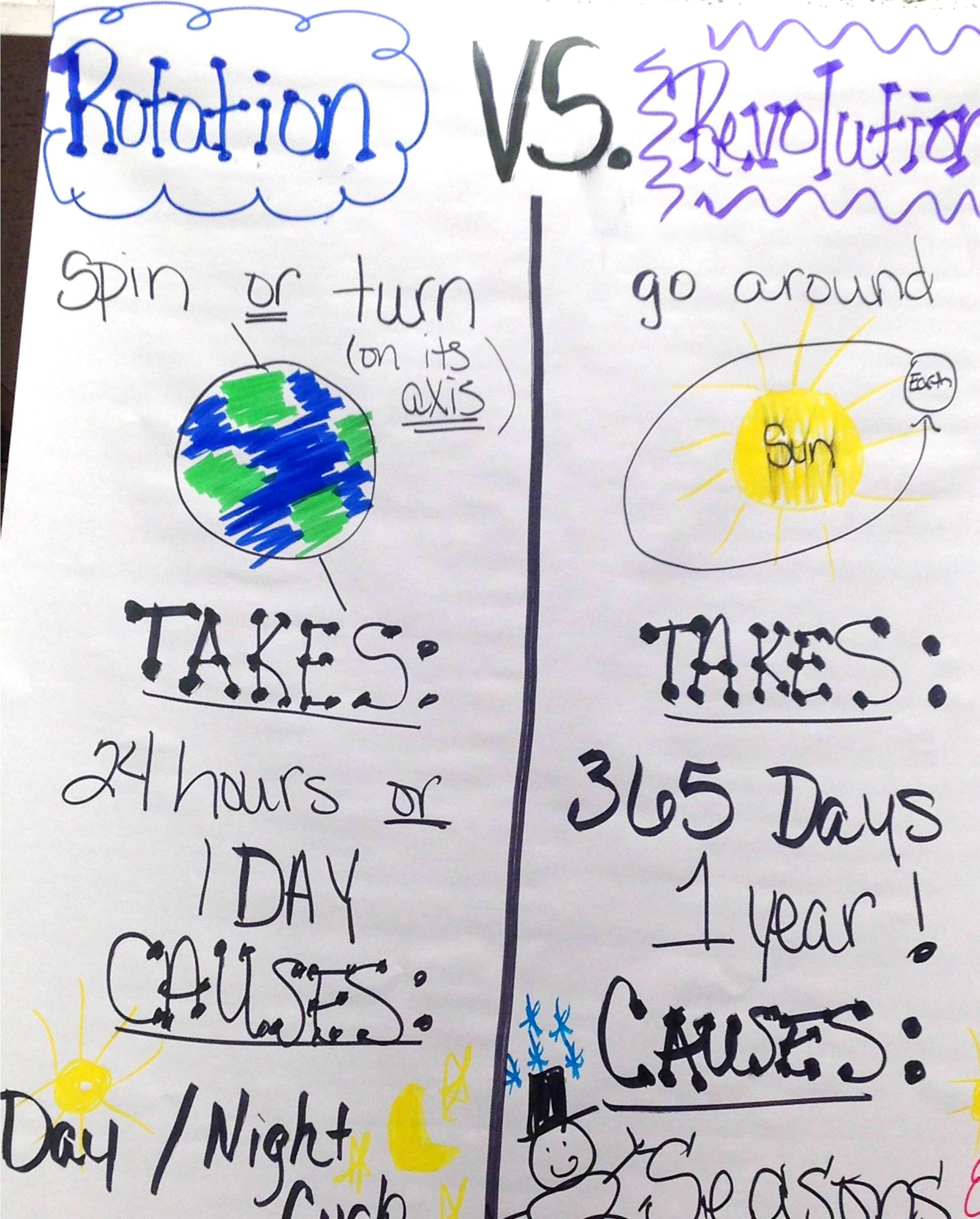 medium resolution of Pin by Highland Elementary School - P on Science   Science anchor charts