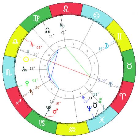 astrology online solar return
