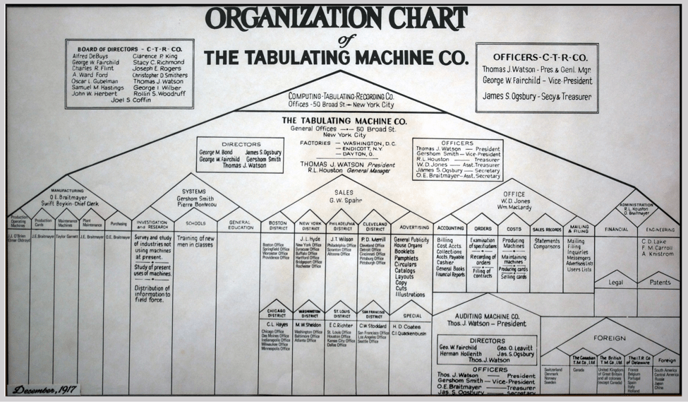 The First Functional Org Chart  Org Charts    Evolution