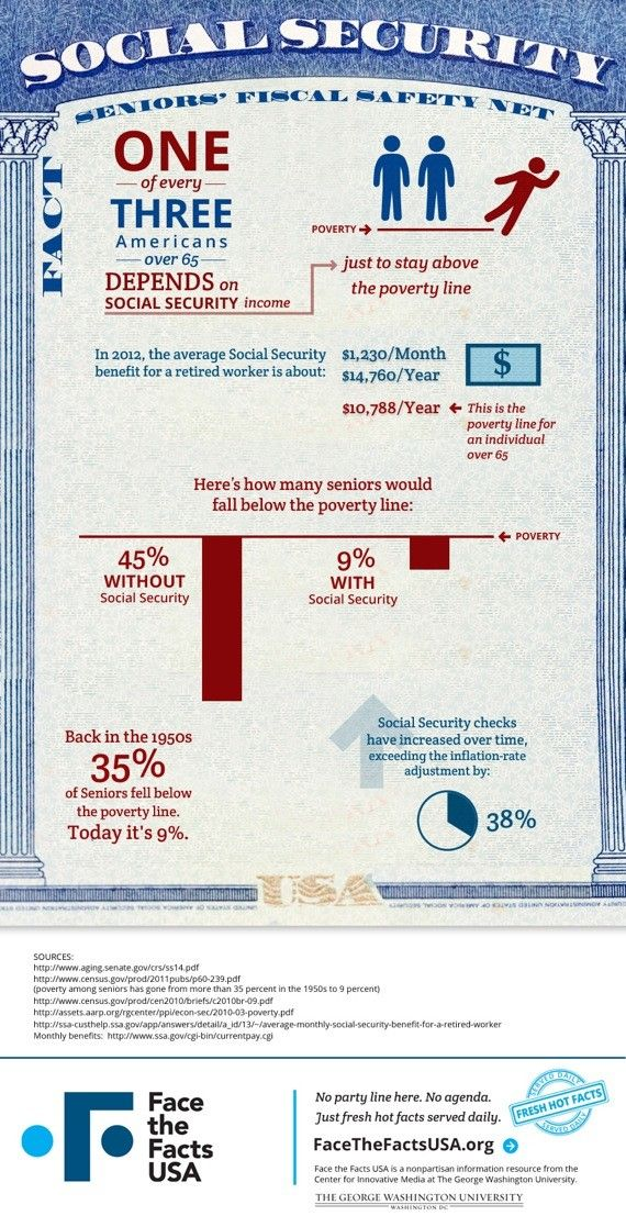002 Fact Of The Day 38 Social Security Keeps Many Americans