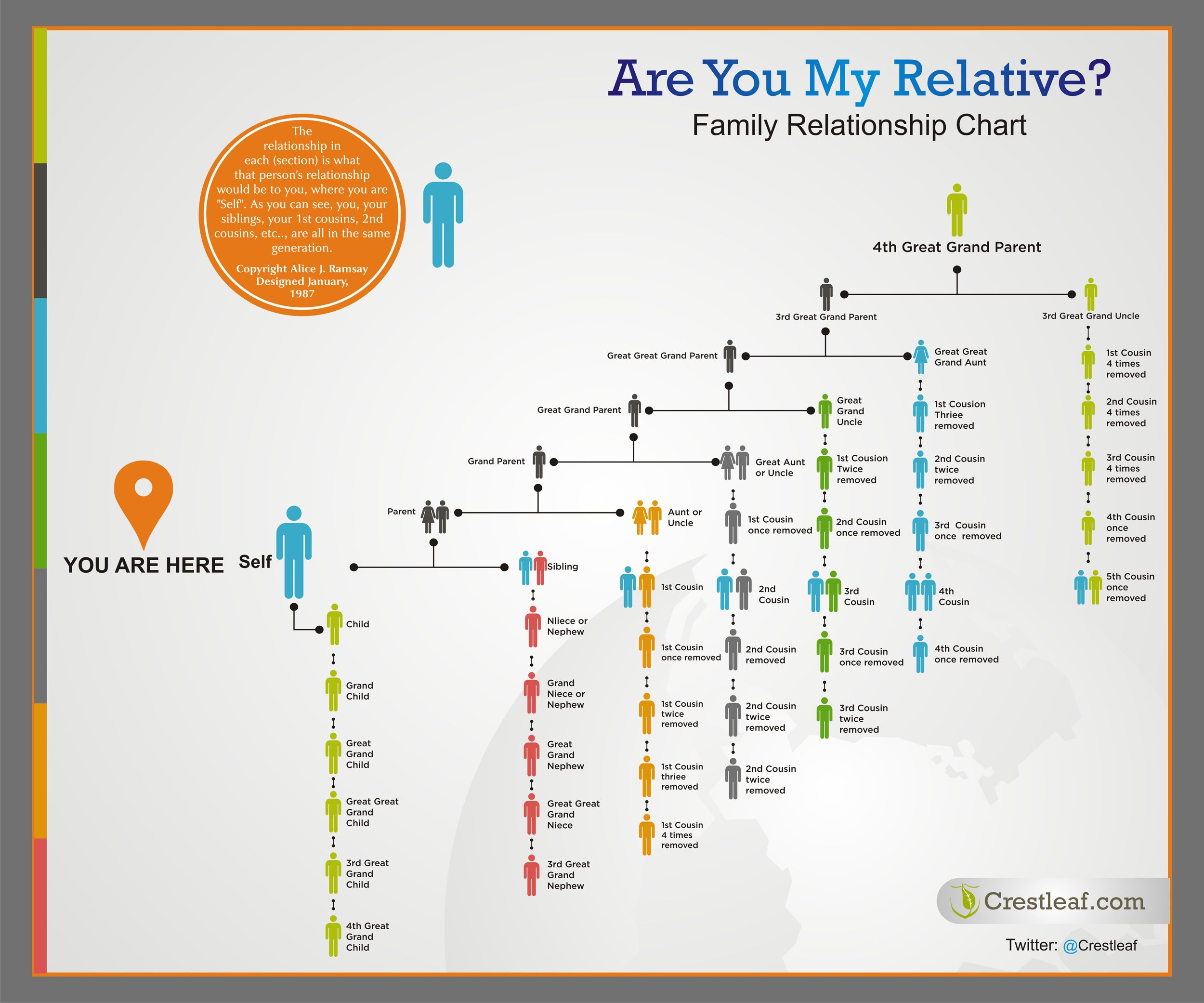 Are You My Relative Family Relationship Chart