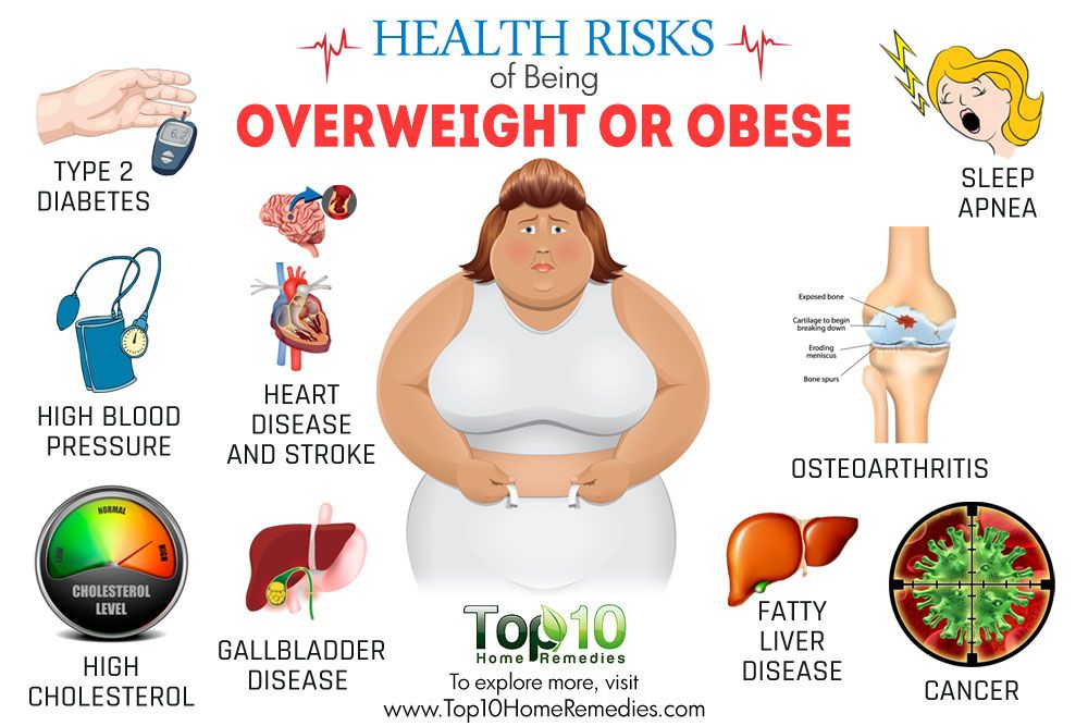 Health Risks Of Being Overweight Or Obese  Weight Loss