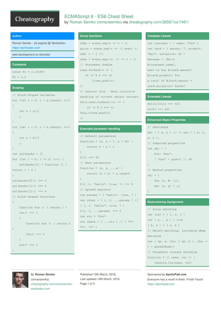 Ecmascript 6 Es6 Cheat Sheet By Romansemko Download Free From