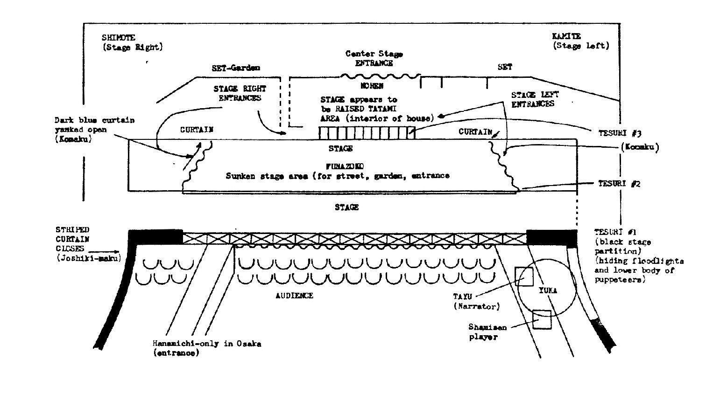 arena stage diagram isuzu trooper radio wiring the bunraku japanese performing arts resource