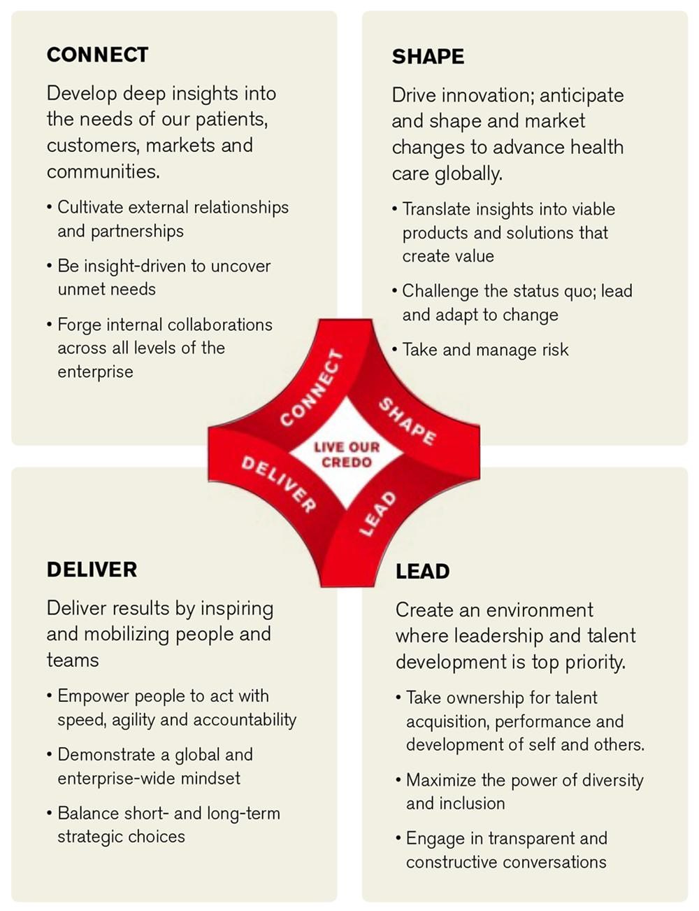 Jnj My Store >> Leadership Development Performance Management Johnson