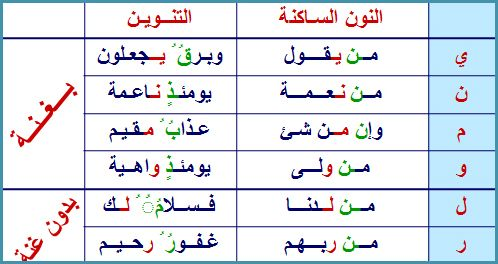 التجويد القرآن أحكام النون الساكنة و التنوين حروف الادغام Tajweed Quran Quran Save