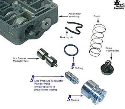 Sonnax Ford Lincoln Mercury E4od Line Pressure Modulator Valve