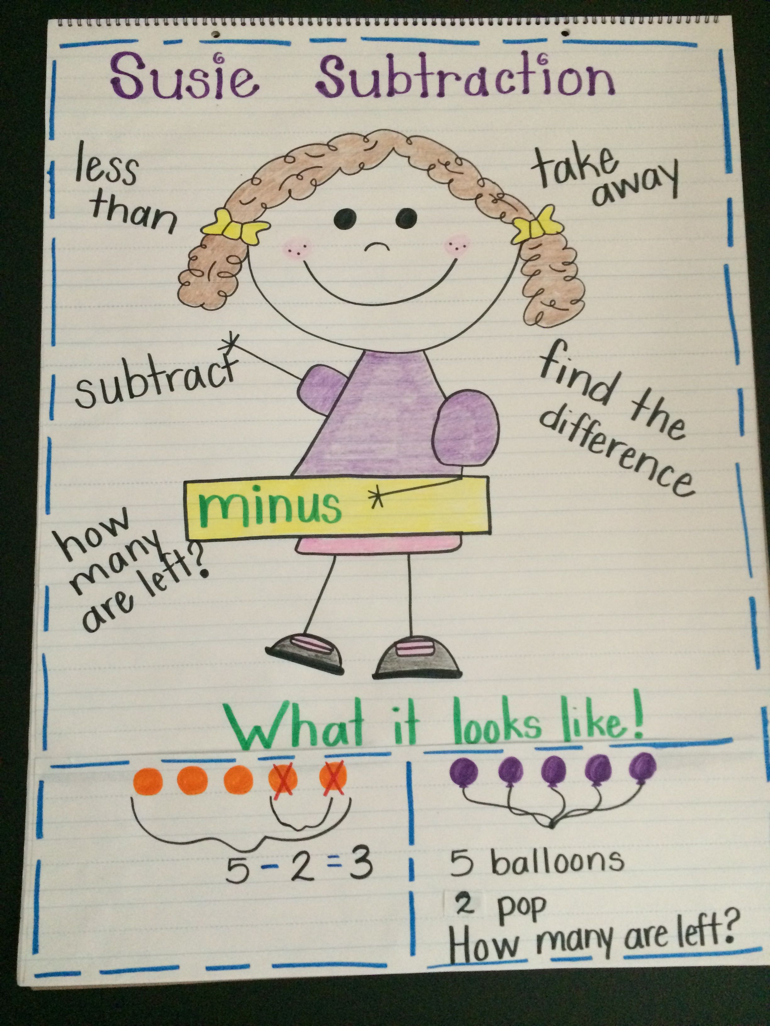 Subtraction, first grade, anchor chart | classroom | Math charts
