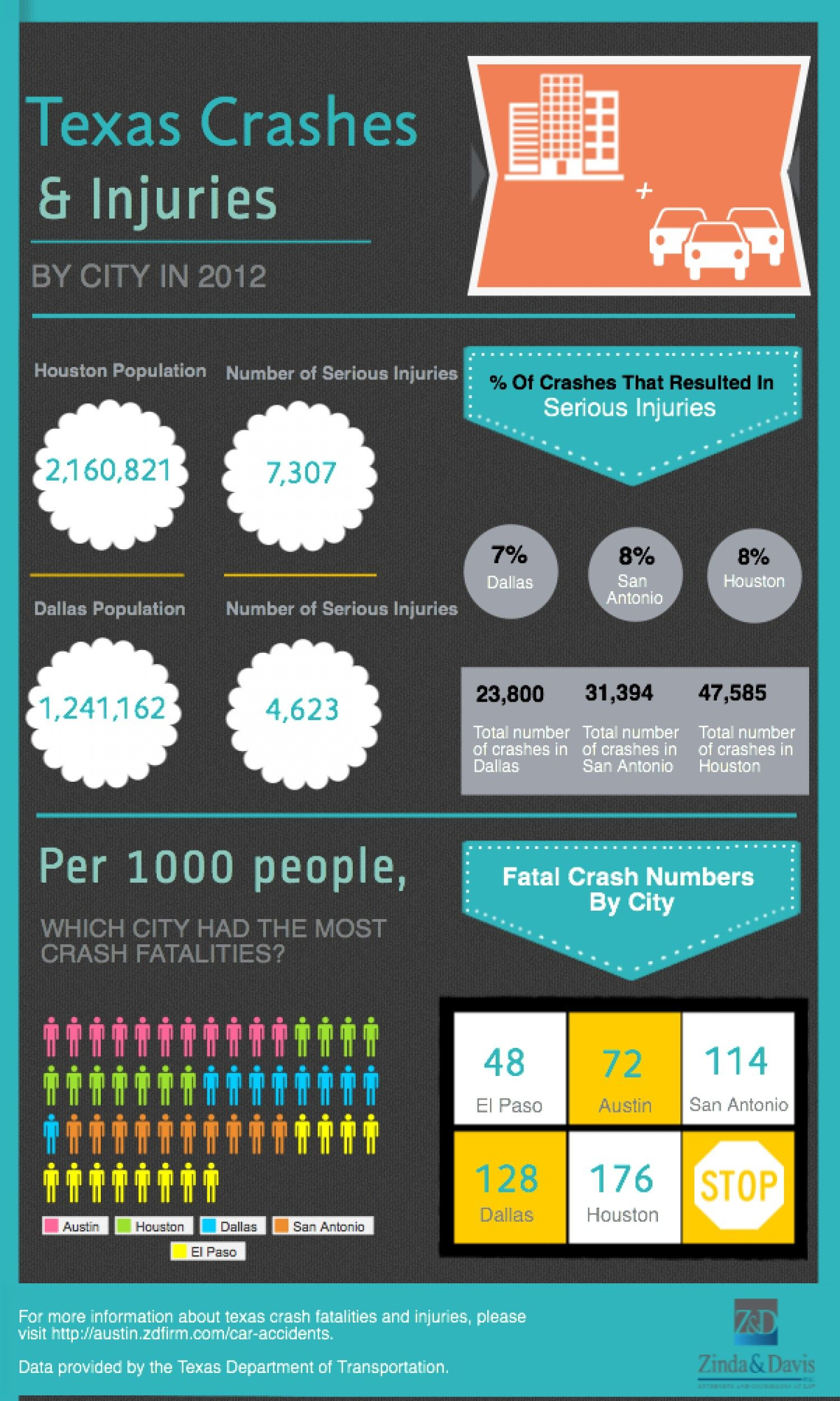 Texas Crashes & Injuries By City | Traffic Accident Stats | Law