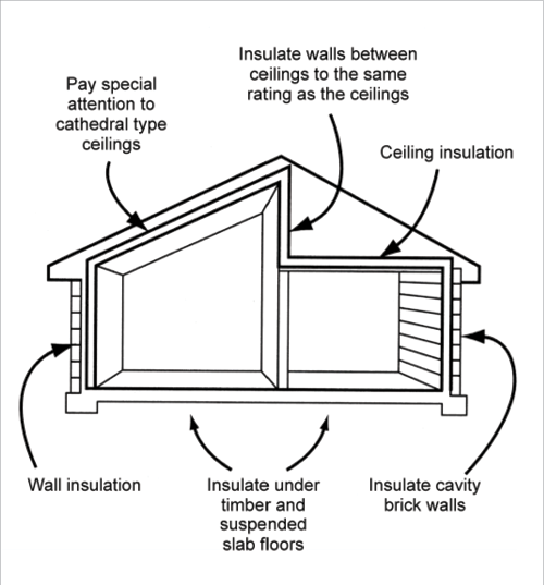 Passive Solar Heating A Cross Section Of A Home Indicates