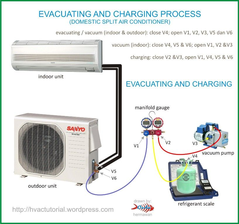 how car air conditioner works. outside ac unit diagram | evacuating-and-charging-domestic-split-air how car air conditioner works