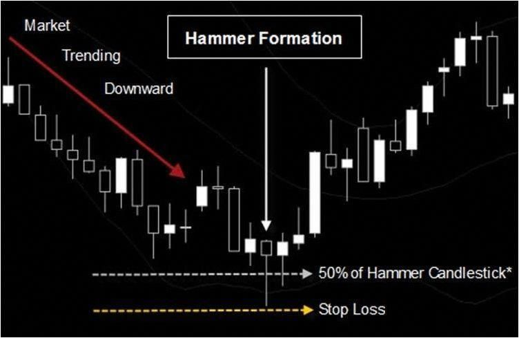 forex cfd trading strategies