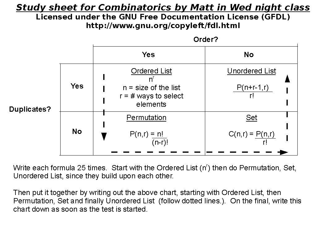 Combinatorics Study Guide Study Sheet Cheat Sheet Study Study Guide Math Class