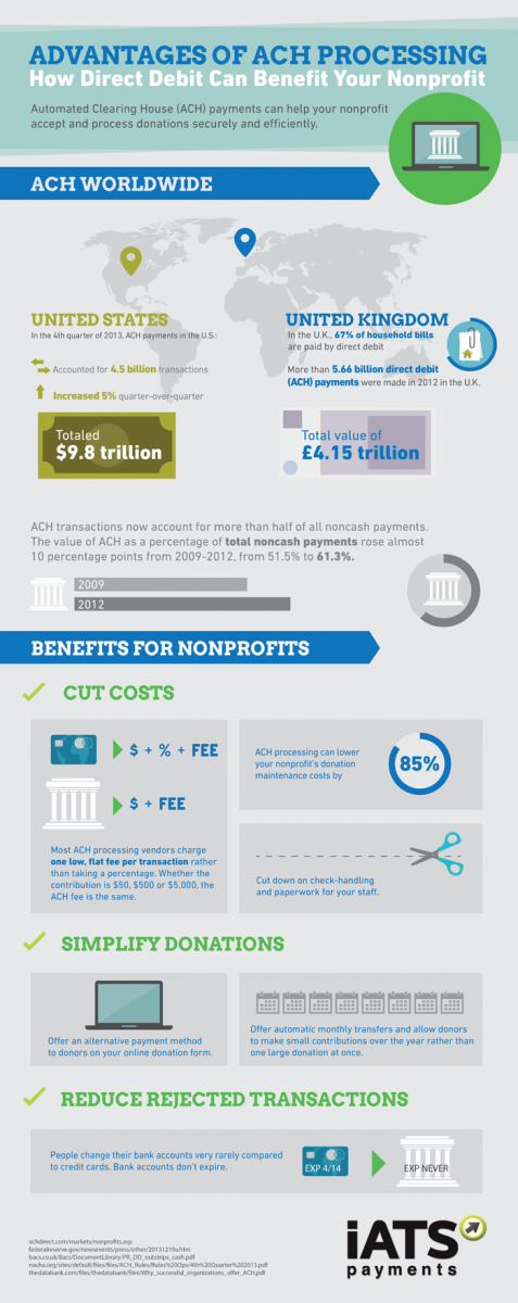 Infographic Direct Debit Capabilities Can Greatly Benefit