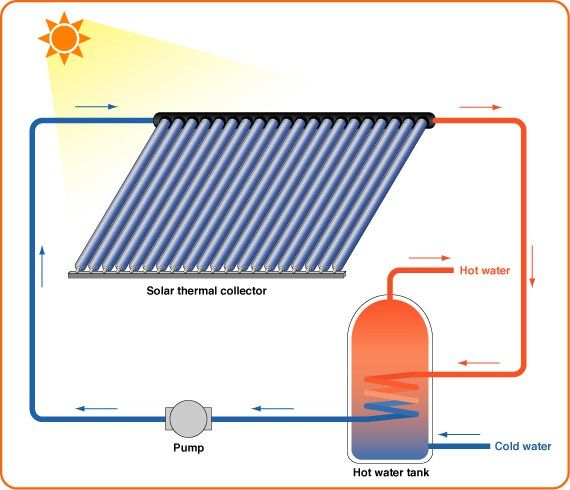 Passive Solar Heating Solar Thermal Energy For Hot Water