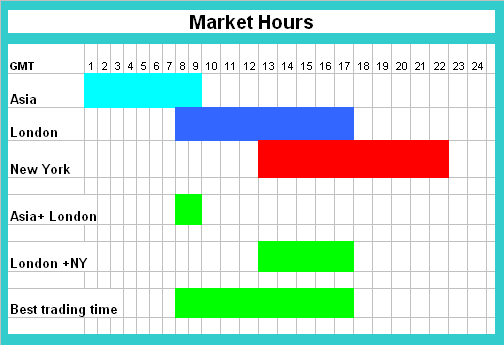 london market opening time forex