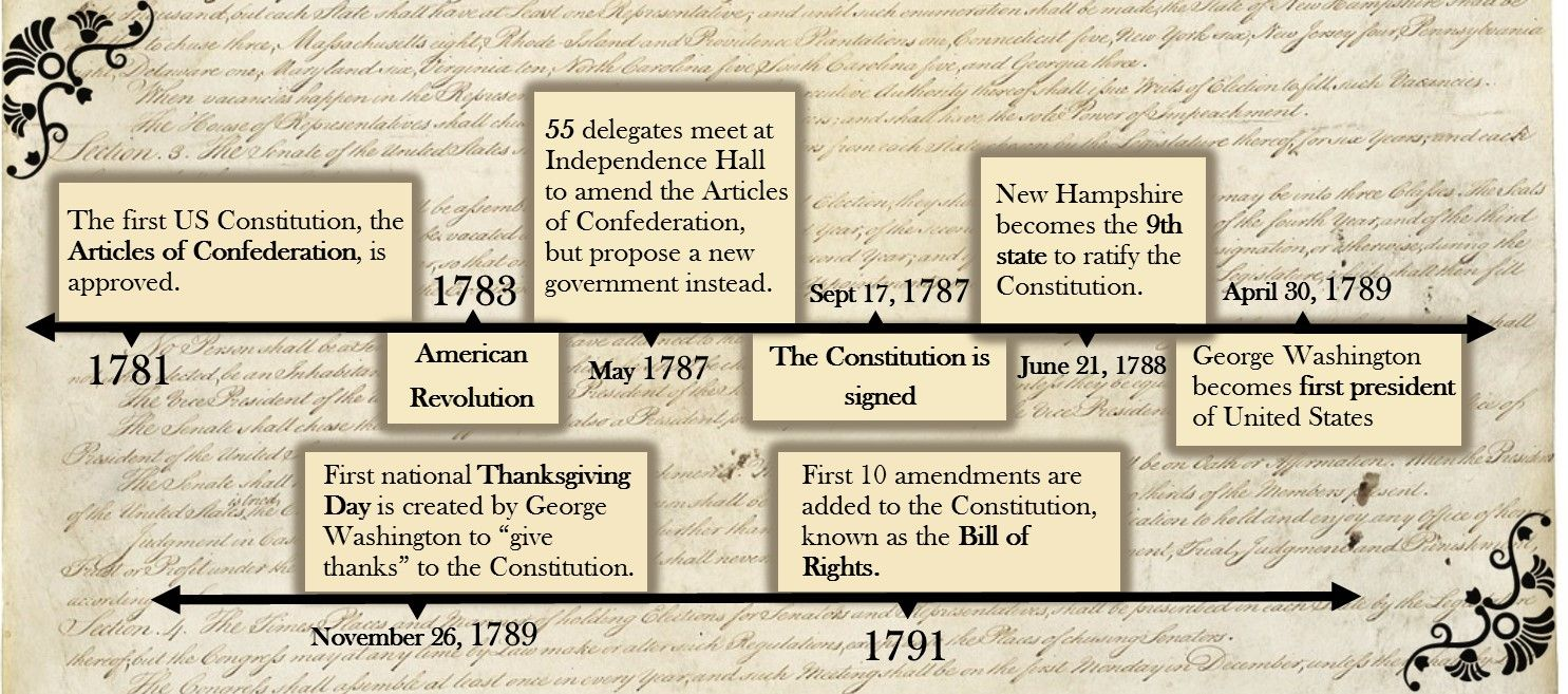 Interesting Facts About the U.S. Constitution   Projects to Try    Constitution [ 657 x 1485 Pixel ]