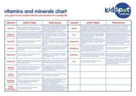 Image result for vitamin mineral supplement chart nutrition