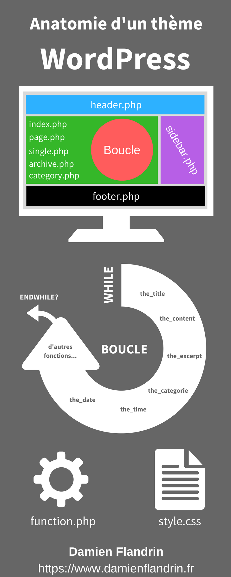 Anatomie d\'un thème Wordpress | Articles - damienflandrin.fr ...