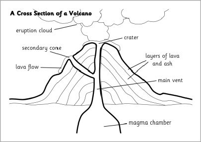 Cross section of a volcano visual aids (SB6354