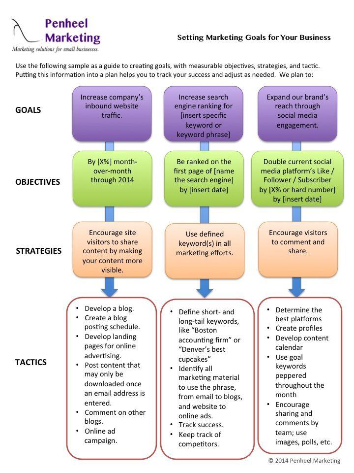Strategic Marketing Goals Cheat Sheet Via Penheel Marketing